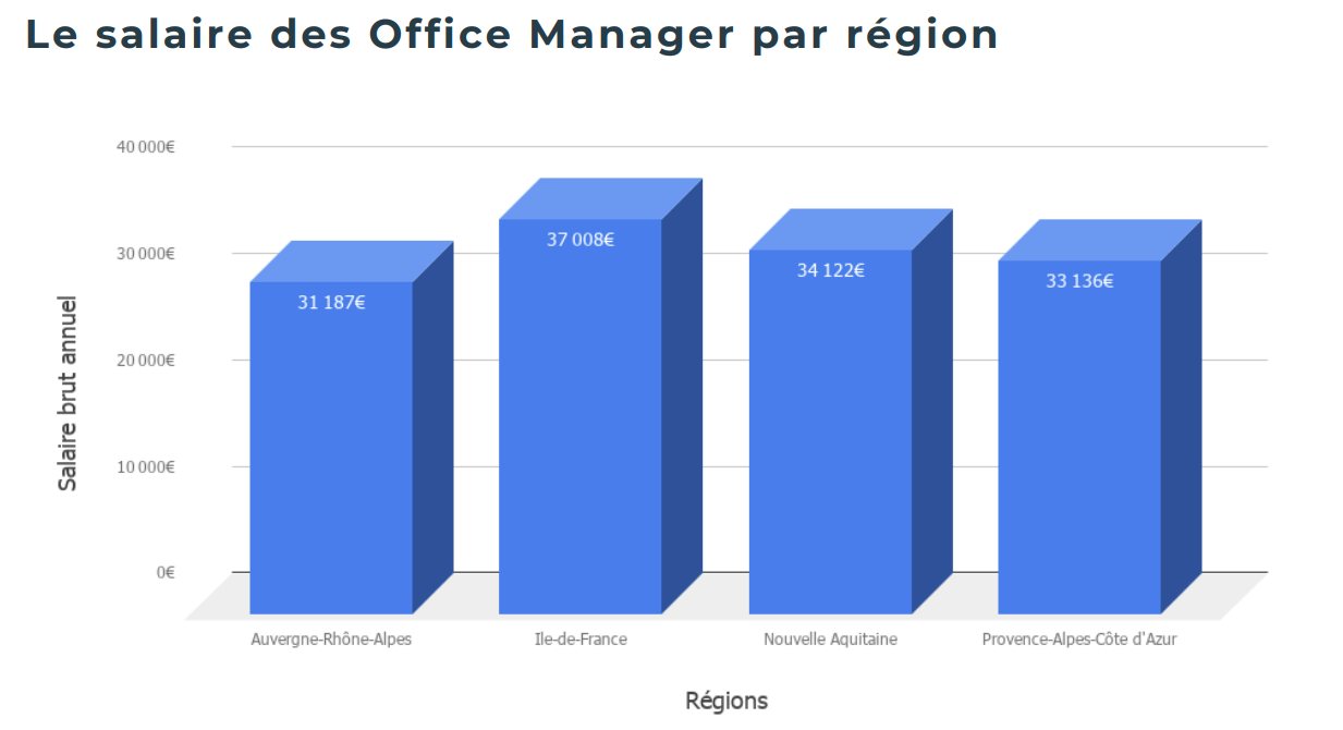 salaire Office Manager par région