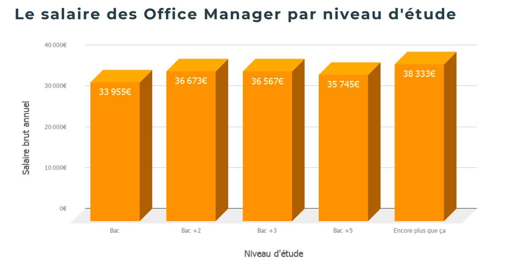 Salaire Office Manager niveau d'études