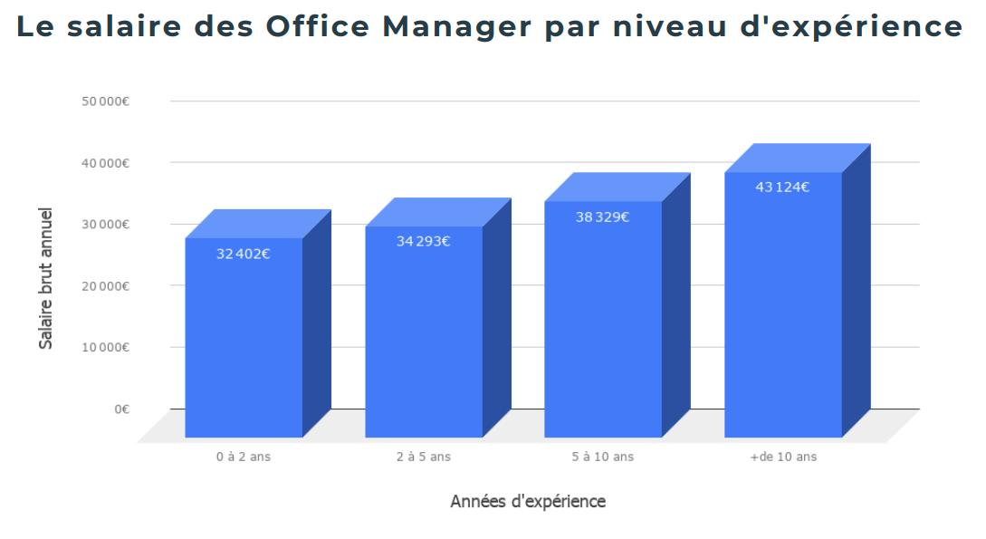 Salaire Office Manager selon expérience