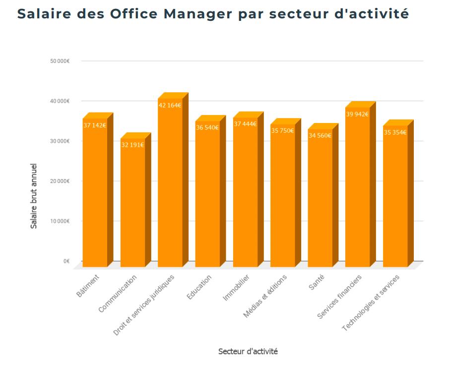 Salaire Office Manager par secteur d'activité