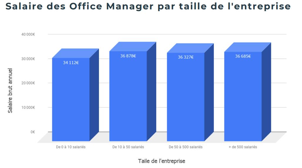 Salaire Office Manager taille de l'entreprise