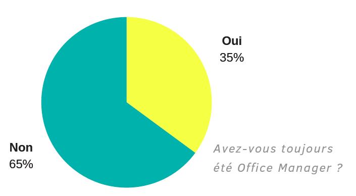 avez-vous toujours été Office Manager